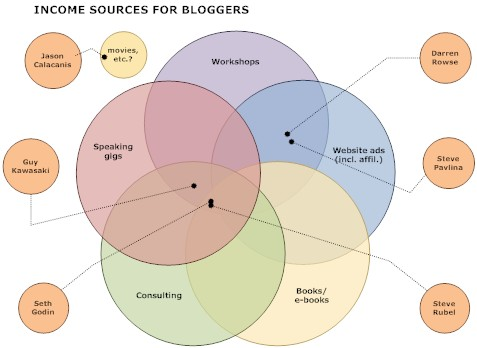 Income sources for bloggers