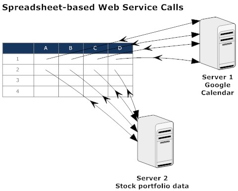 Web services calls from web spreadsheets