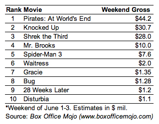 boxofficemojo1 Eight of current top 10 movies rely on DoubleClick to reach audience