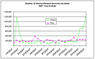 comscore iphone iPhone research generates many searches