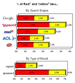 mcafee search engine safety McAfee study reveals dangers of search engine use