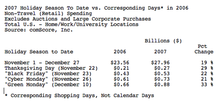 comscore1 Online holiday spending through December 27 nears $28 billion, up 19 percent