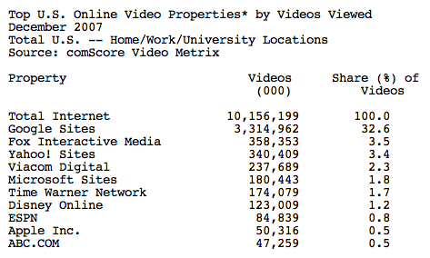 video Google remains on top of U.S. video properties