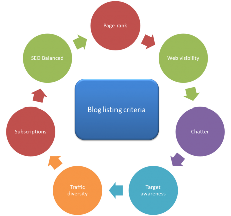 Blog listing criteria 460x430 Blog Listing Sites: Another Way to Promote Your Blog