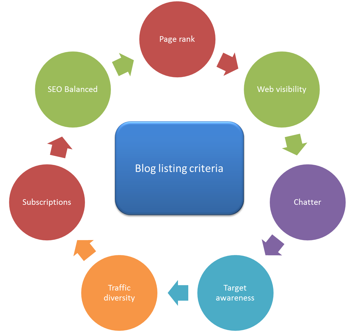 Blog-listing-criteria