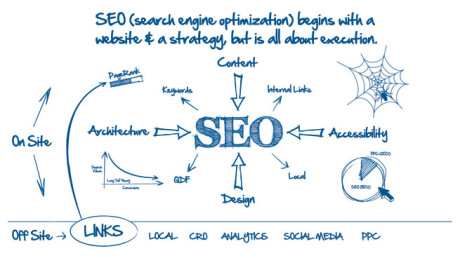 Optimize SEO for Mobile