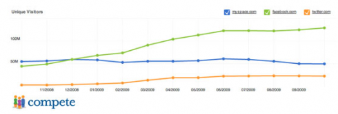 Screen shot 2009 11 12 at 11.20.14 PM 490x166 Social Networking Growth Steady, As Facebook Inches Closer to Yahoo