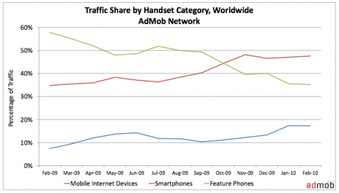 Screen shot 2010 03 25 at 9.52.41 PM 490x279 Smartphone Traffic Up, Due to Android and iPhone