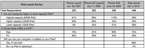 Screen shot 2010 04 05 at 11.14.11 PM 490x163 Survey Shows iPad Early Adopters are Mac Owners
