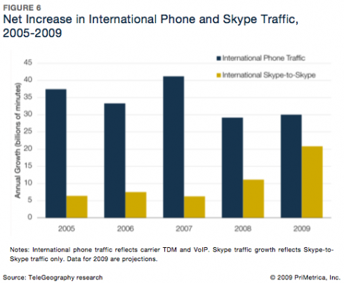 Skype International Calling Growth 490x403 Suddenly, Skype Gains 50% International Calling Share