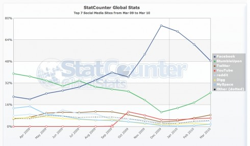 StatCounterGlobal 490x286 Once Upon a Time, StumbleUpon Beats Facebook In Generating Site Traffic