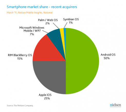 android50marketshare 490x436 Android Capturing 50% Of New Smartphone Users?