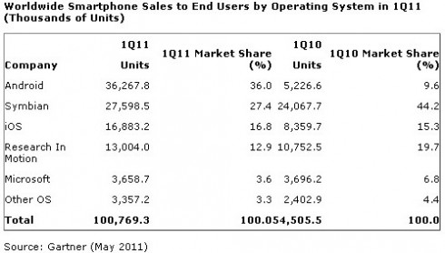 androiddomination 490x278 Android To World: Over 1 In 3 Smartphones Now Belong To Us