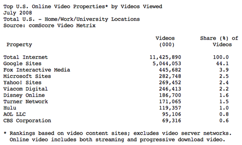 comscore YouTube gets 5 billion online views from US alone