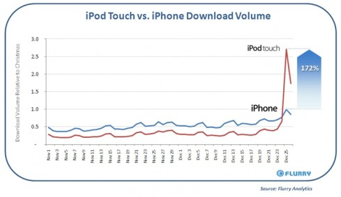 iPod v iPhone 489x283 Flurry Report: More iPod Touch Download than iPhone During Christmas