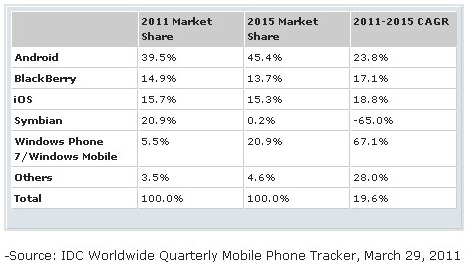 idcwp7iosandroidchart IDC: Apples iOS Will Lose To Windows Phone 7