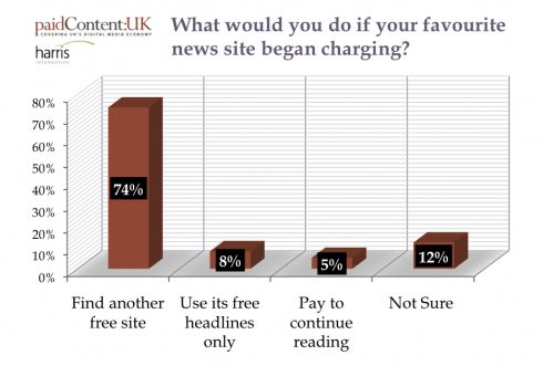 paid content reader intentions graph 490x331 Most Brits wont pay for online news, survey reveals
