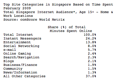 singapore Singapore Internet users spend half of time online on social and entertainment sites