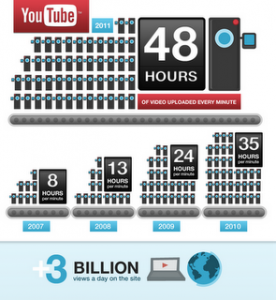 youtubeinfographic 276x300 YouTube Still King, Leaps Past 3 Billion Daily Views